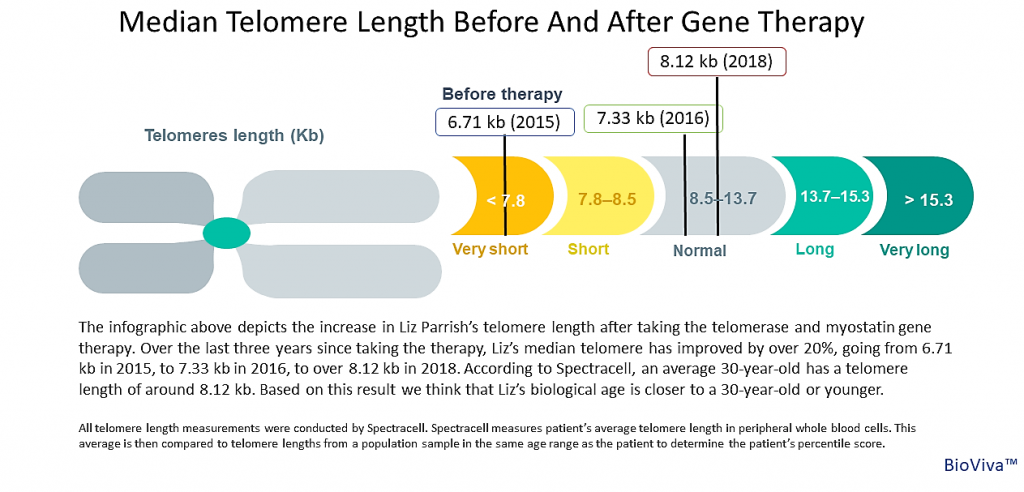 Elizabeth-Parrish-Patient-Data-Presentation-Telomere-Length-2018-1
