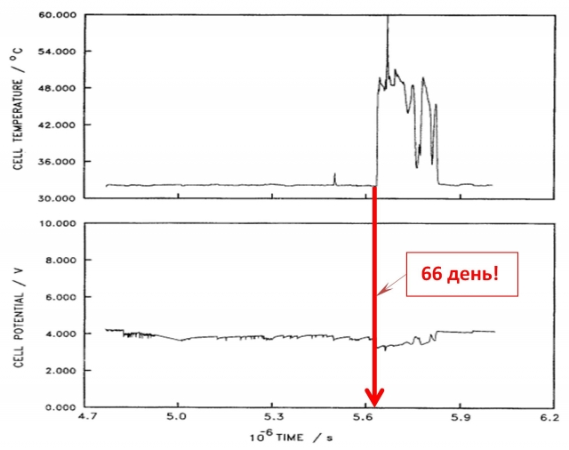 Fig. 8A. Cell temperature vs. time (upper) and cell potential vs. time (lower) plots for a 0.4×1.25 cm Pd rod electrode in 0.1 M LiOD solution. Current density 64 mA cm-2, bath temperature 29.87ºC